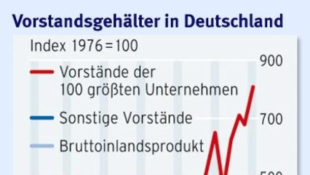 Brief Und Verbundzusteller Gehalt : Wettbewerb nicht alle vorstände kassieren ab recht und