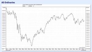 Seitwärtstrend an Australiens Börse dürfte nach Wahlpatt anhalten