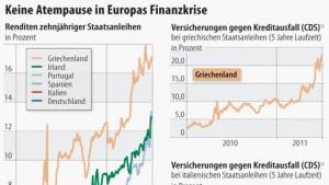 Sorgen um Italien belasten Anleihen und Aktien
