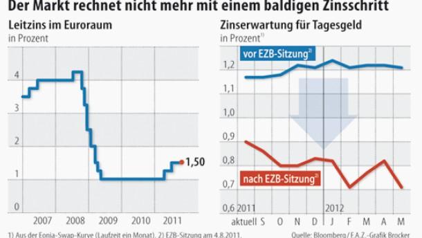 Märkte spielen mit der Zinswende