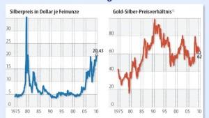 Silber ist als Zwittermetall chancenreich