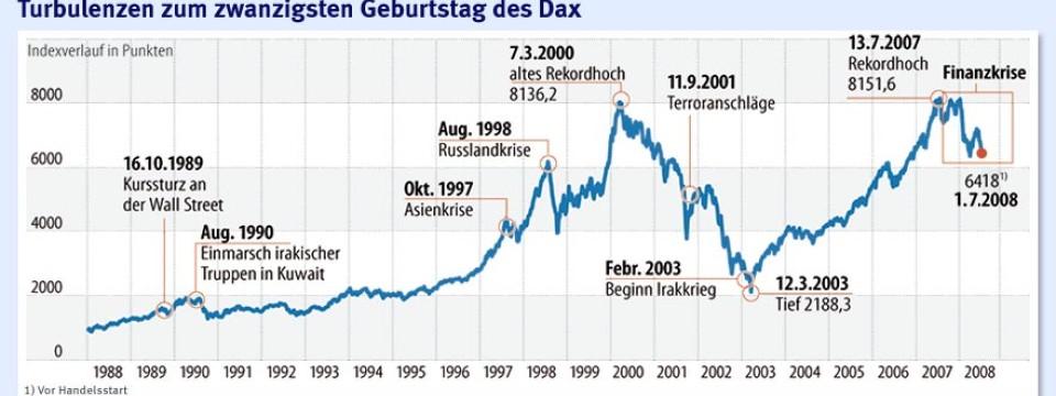 Dax 20 Jahreschart