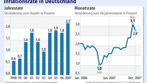 statistisches bundesamt h chste inflation seit 1994. Black Bedroom Furniture Sets. Home Design Ideas