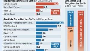 Der Staat nimmt die Banken jetzt in die Pflicht