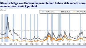 """""""Abbau der Renditeaufschläge dürfte erst Ende 2013 enden"""""""