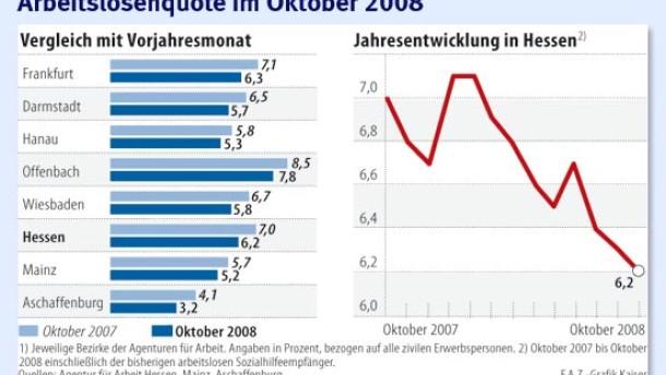 Arbeitslosigkeit so niedrig wie seit 15 Jahren nicht