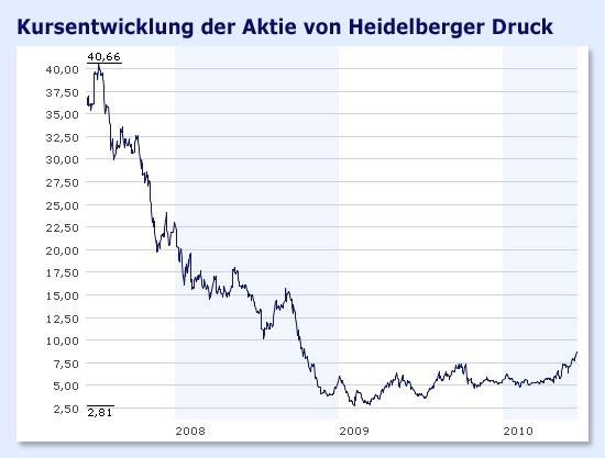 Heideldruck Aktienkurs