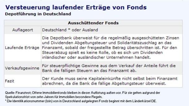 Abzüge für Fondssparer und Aktionäre