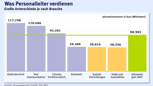 Brief Und Verbundzusteller Gehalt : Führungsfunktion erheblich mehr geld für personalchefs