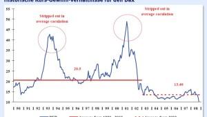 Gewinnhistorie bei Rezessionen verheißt beim Dax nichts Gutes