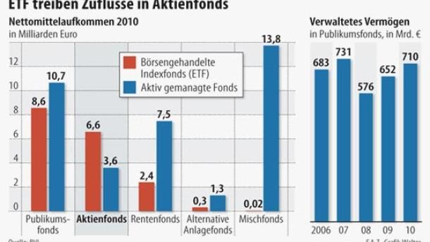 Infografik / ETF treiben Zuflüsse in Aktienfonds