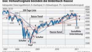 S&P 500 und Dax beenden ihre Hausse