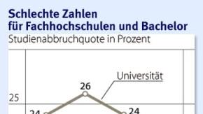 Infografik / Studienabruch / Schlechte Zahlen für Fachhochschulen und Bachelor