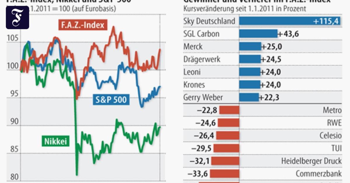 Facebook Aktienkurse