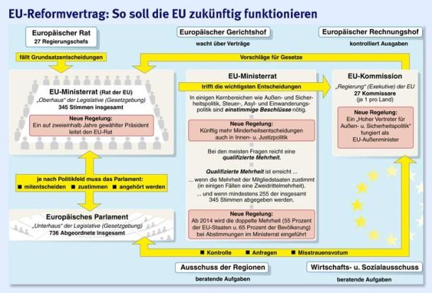 Bilderstrecke Zu Eu Reform Klaus Unterzeichnet Lissabon Vertrag