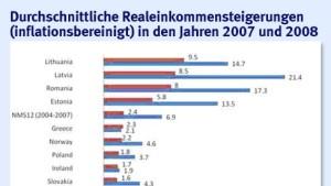 Lohnerhöhungen in Deutschland nur mager