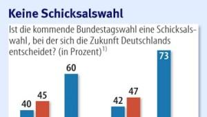 74 Prozent der Deutschen erwarten Sieg der Union