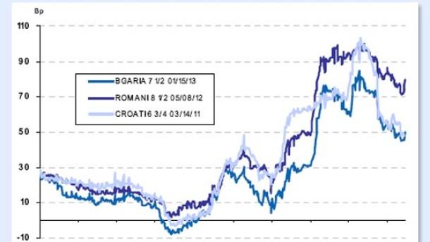 Umfeld für rumänische Anleihen hat sich verschlechtert