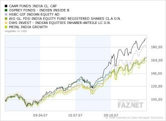 Fondsbilanz 2007: Im Schnitt ein mageres Jahr - Fonds & Mehr