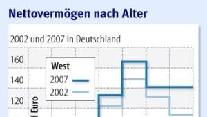 Gehaltsunterschied in Ost und West wieder größer