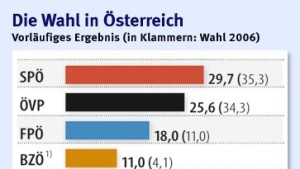 Herber Rückschlag für SPÖ und ÖVP