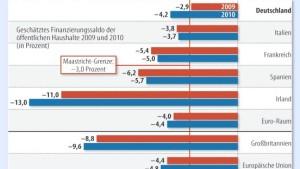 Die meisten EU-Staaten reißen die Defizitgrenze
