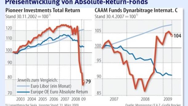 Viele Absolute-Return-Fonds enttäuschen