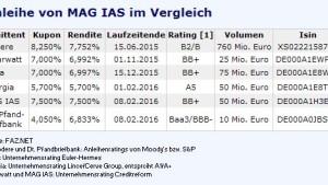 Nicht unerhebliche Risiken bei MAG IAS