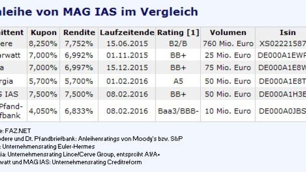 Infografik / Tabelle MAG IAS Anleihe 190111