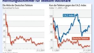 Börse feiert Befreiungsschlag der Deutschen Telekom