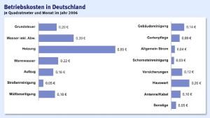 Deutsche Mieter zahlen mehr