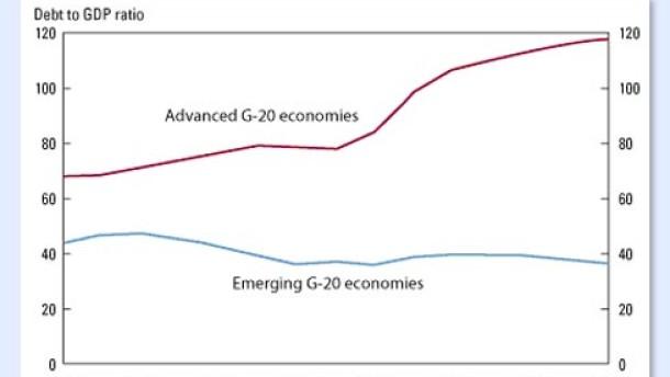 Unter den Börsen der Schwellenländer drängt die zweite Reihe nach vorne