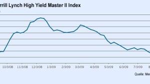 Wann erholt sich der Kreditmarkt?
