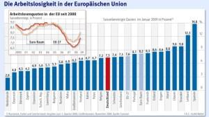 Die Rezession hat Europas Arbeitsmärkte im Griff