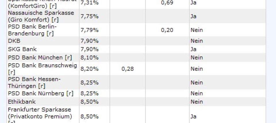 Dispozinsen: Immer noch unverschämt - Anleihen & Zinsen - FAZ