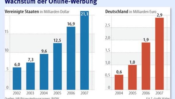 Online-Werbung wächst auch in der Krise