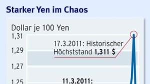 Warum ist der Yen so stark?