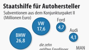 Daimler profitiert am meisten