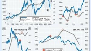 Was weiß der Dax von der Krise?