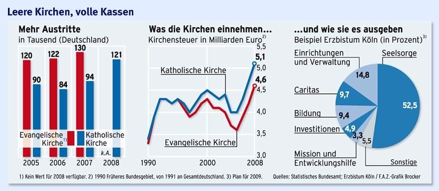 Wer Zahlt Kirchensteuer In Deutschland