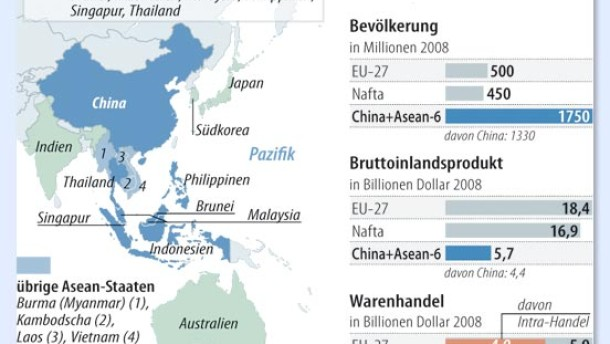 Ostasien schafft größte Freihandelszone der Welt