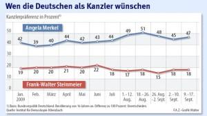 Merkel hält Steinmeier auf Distanz