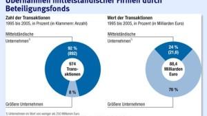Private Equity auf die deutsche Art