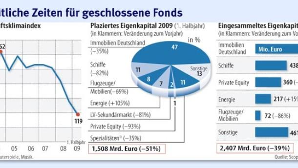 Infografik / Ungemütliche Zeiten für geschlossene Fonds