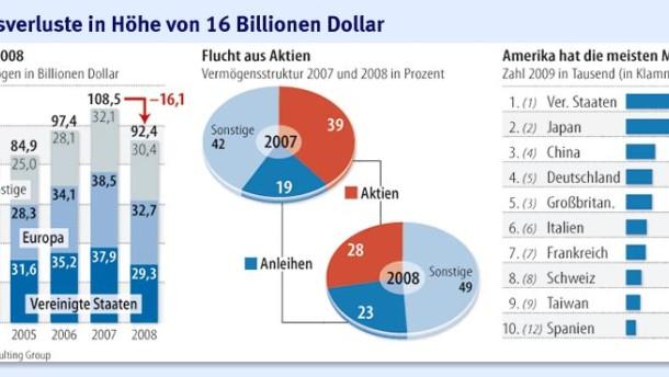 Finanzkrise Usa