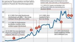 Die Fieberkurve der griechischen Schuldenkrise