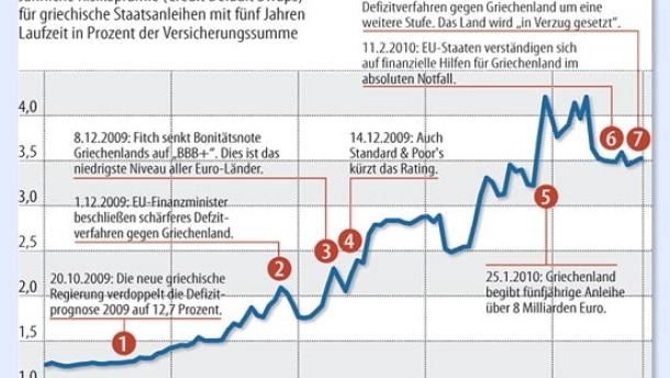 Infografik / EU Giechenland / Griechische Tragödie