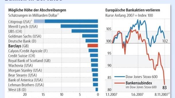Anleger sorgen sich um europäische Banken