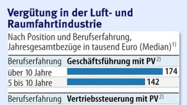 Brief Und Verbundzusteller Gehalt : Arbeitsmarkt auch ohne doktortitel recht und gehalt faz