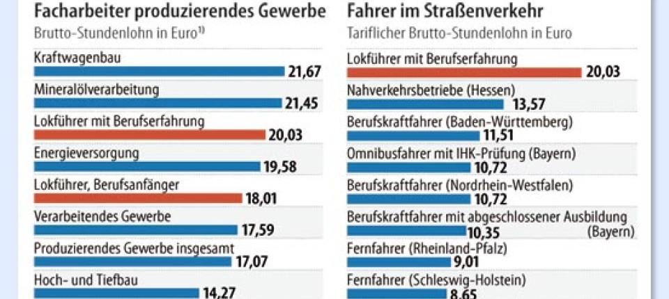 Tarifstreit Lieber Lokführer Als Busfahrer Wirtschaftspolitik Faz